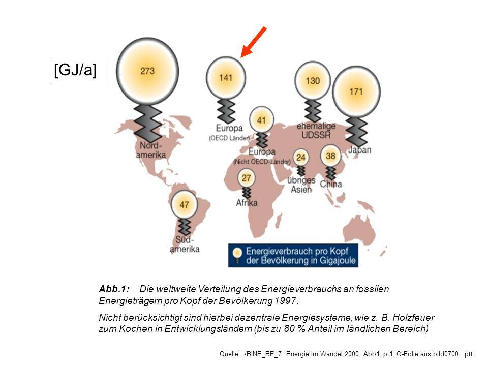 [GJ/a] Abb.1: Die weltweite Verteilung des Energieverbrauchs an fossilen Energieträgern pro Kopf der Bevölkerung 1997.